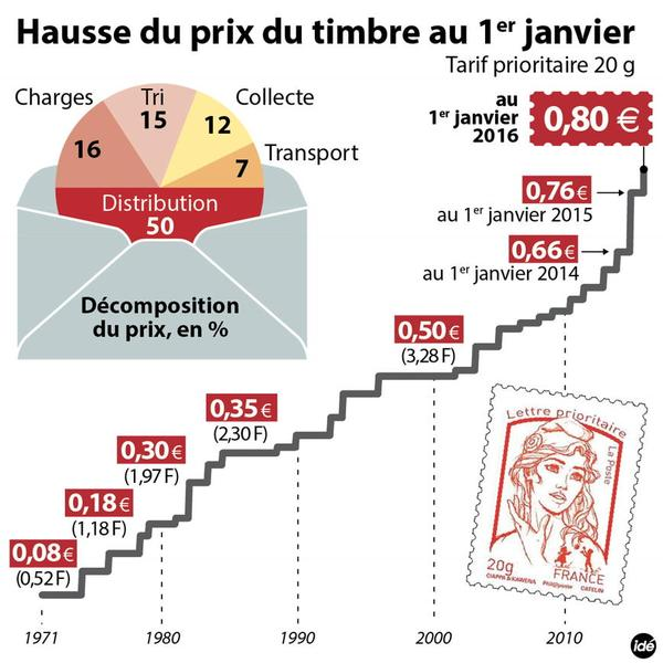 prix-du-timbre-2016